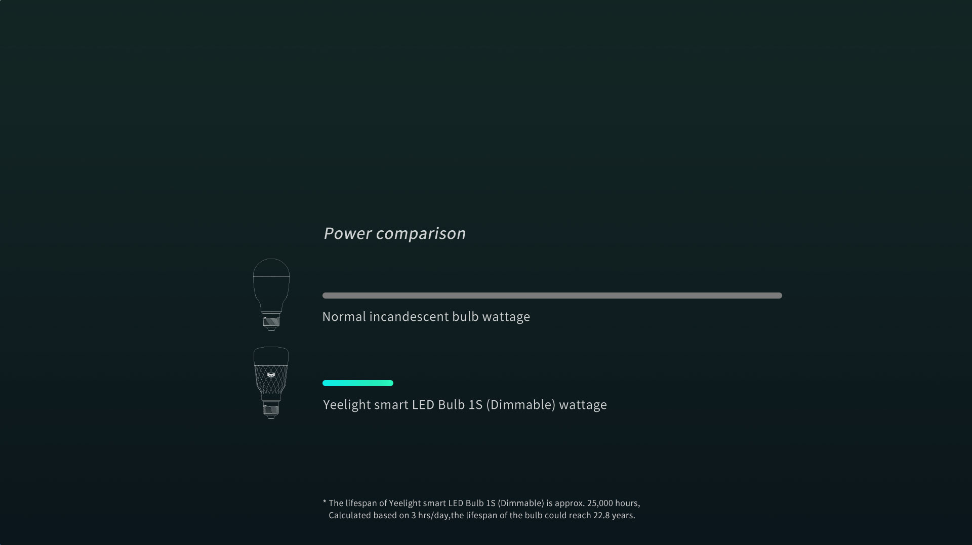 Optimized for lower power consumption » Smart LED Bulb 1S (Dimmable)